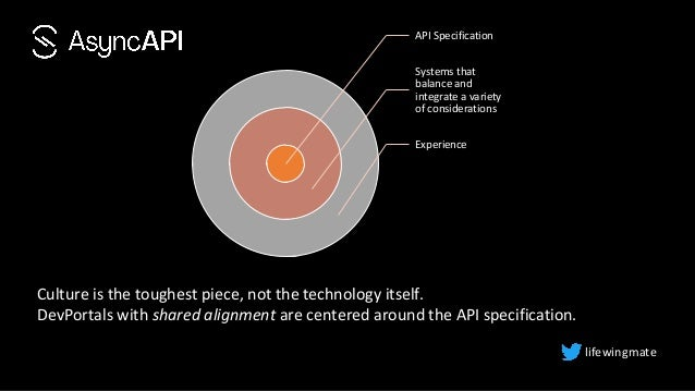 API Specification Systems that balance and integrate a variety of considerations Experience lifewingmate Culture is the to...