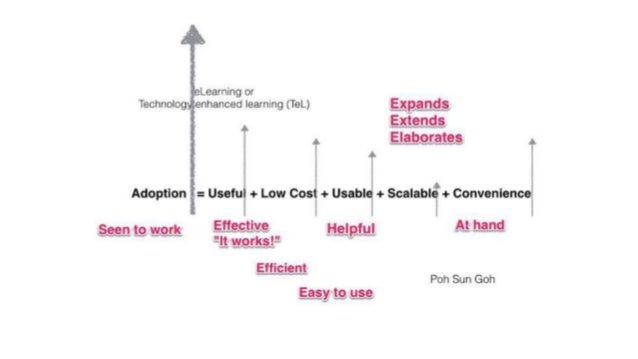 Adoption of eLearning in Med Ed - Costs and Value Add