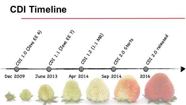 CDI Timeline Dec 2009 June 2013 Apr 2014 Sep 2014 CDI1.0 (Java EE 6) CDI1.1 (Java EE 7) CDI1.2 (1.1 MR) CDI2.0 Starts 2016...