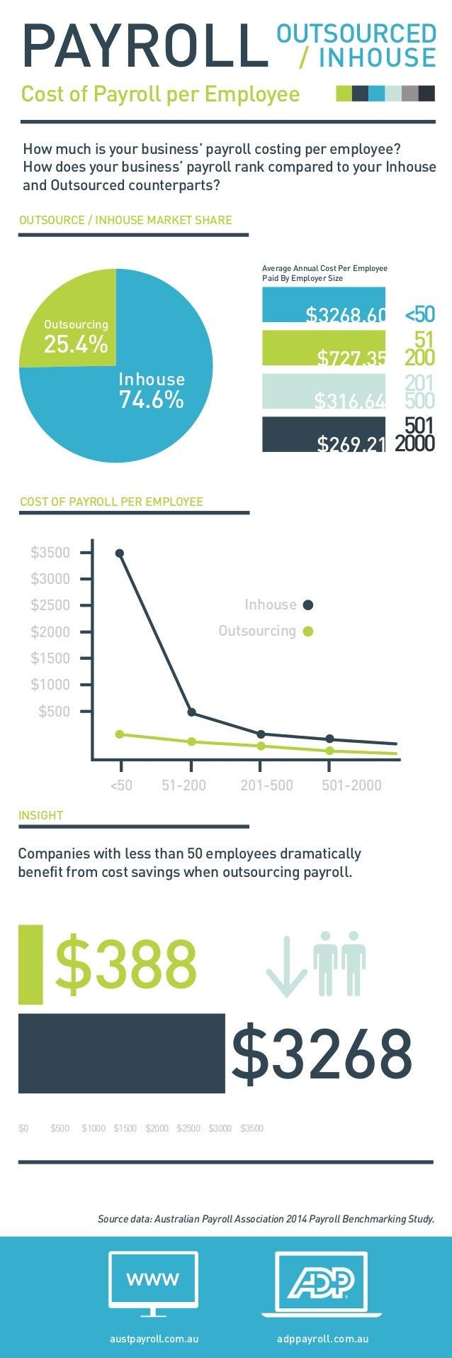 Cost of Payroll per Employee PAYROLL adppayroll.com.auaustpayroll.com.au www OUTSOURCED / INHOUSE OUTSOURCE / INHOUSE MARK...