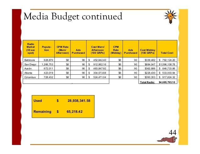 Sales And Marketing Budget Plan Template Has A Proposal Guideline