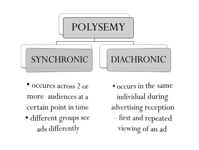 polysemy The property of a word or lexeme of having several different meanings, a typical english example being the word kind, which can mean type (a different kind of food) quality (a difference of kind rather than degree) goods or services (payment in kind) something similar (respond to the attack in kind) compassionate (a kind gesture) or cordial (kind regards.