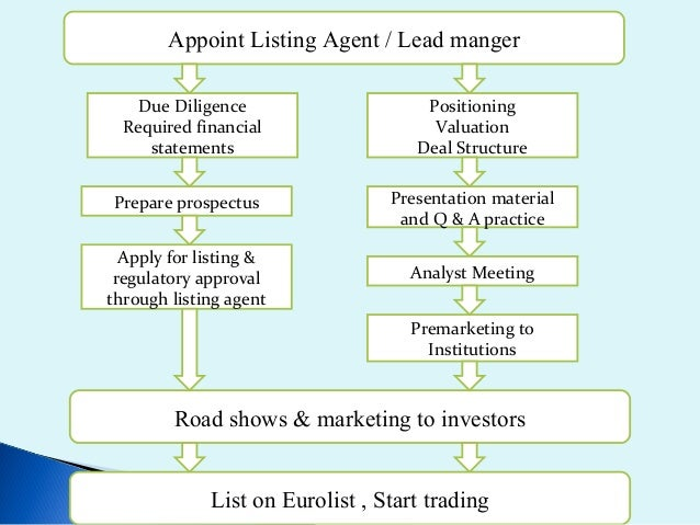 Types of ADRsUnsponsored                 Sponsored      Level I        Level II       Level III   Private placement