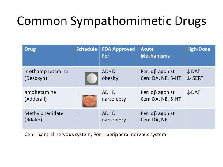 Sympathomimetics classification essay
