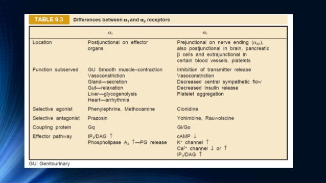 α ADRENERGIC BLOCKING DRUGS •These drugs inhibit adrenergic responses mediated through the α adrenergic receptors without ...