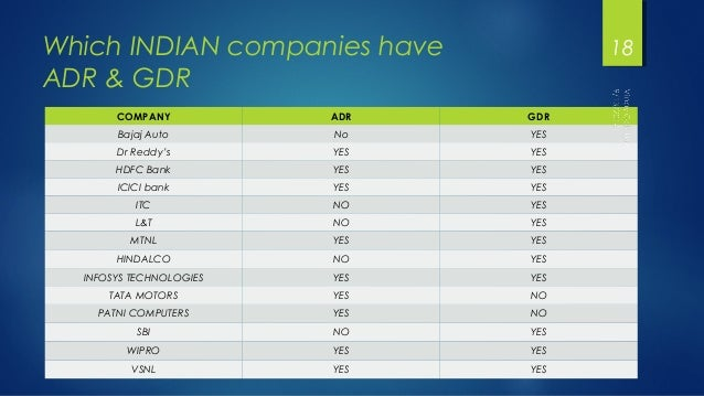Which INDIAN companies have  ADR & GDR  COMPANY ADR GDR  Bajaj Auto No YES  Dr Reddy's YES YES  HDFC Bank YES YES  ICICI b...
