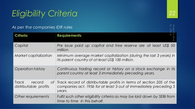 Eligibility Criteria  As per the companies IDR rules  Criteria Requirements  Capital Pre issue paid up capital and free re...