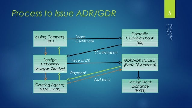 Process to Issue ADR/GDR  Issuing Company  (RIL)  Foreign  Depository  (Morgan Stanley)  Clearing Agency  (Euro Clear)  Do...