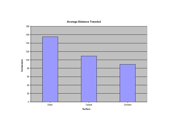 Averege Distance Traveled              180              160              140              120              100Centameters ...