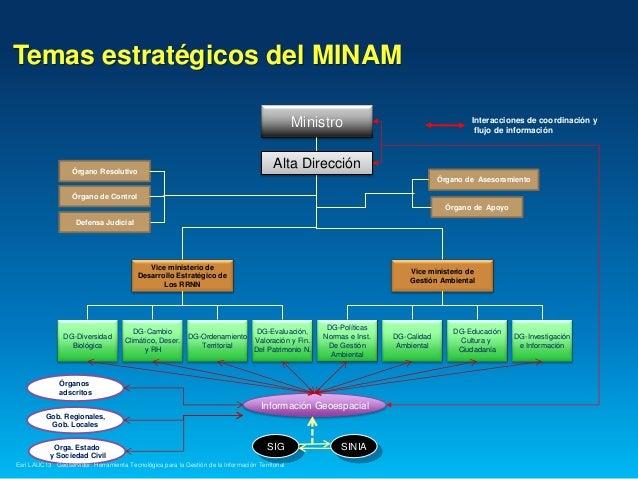 Geoservidor: Herramienta Tecnológica para la Gestión de la Información, Adrian Neyra Palomino - Ministerio del Ambiente, Perú Slide 3