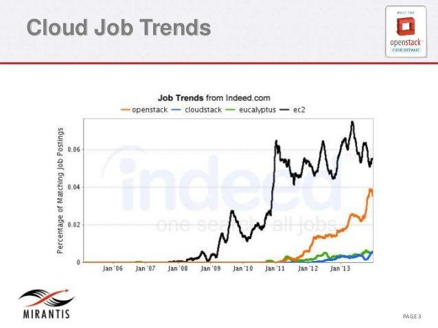 Cloud Job Trends  CONFIDENTIAL MIRANTIS © MIRANTIS 2012 PAGE 3