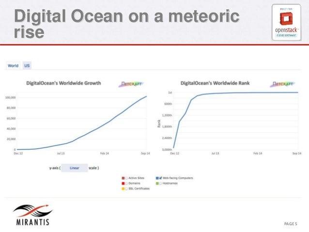 Digital Ocean on a meteoric  rise  CONFIDENTIAL MIRANTIS ©© M MIRIARNATNIST I2S0 210312 PAGE 5
