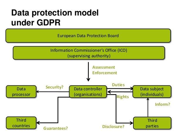 Data Breaches And The Eu Gdpr