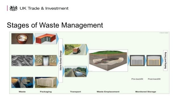 Stages of Waste Management