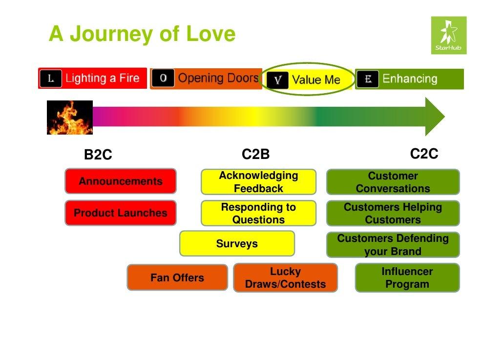 Adrian Tan Kl 20100526 Creating Social Media Hubs For ...