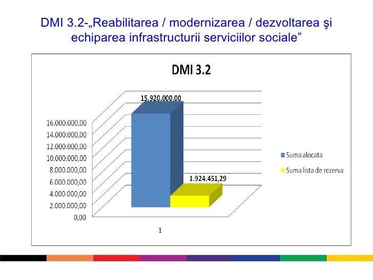"""DMI 3.2-""""Reabilitarea / modernizarea / dezvoltarea şi echiparea infrastructurii serviciilor sociale"""""""