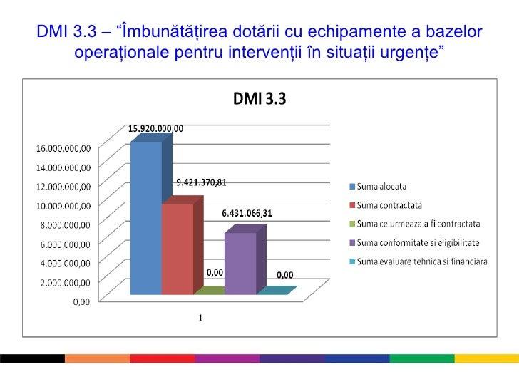 """DMI 3.3 – """" Îmbunătăţirea dotării cu echipamente a bazelor operaţionale pentru intervenţii în situaţii urgenţe """""""