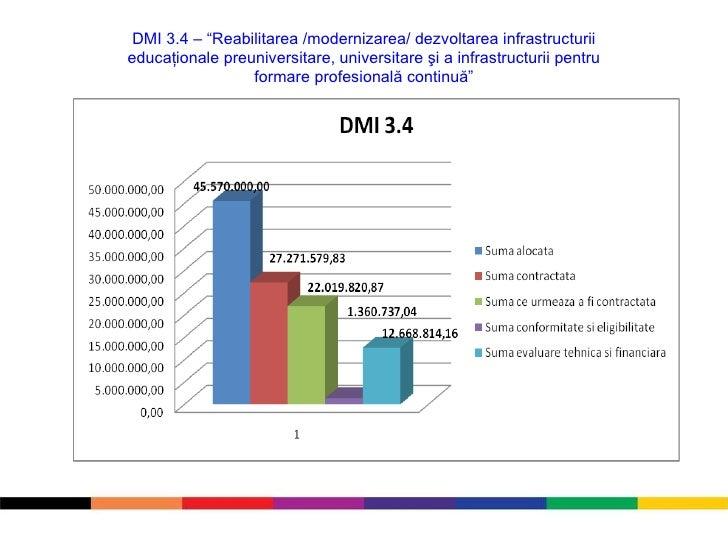 """DMI 3. 4  – """" Reabilitarea /modernizarea/ dezvoltarea infrastructurii educaţionale preuniversitare, universitare şi a infr..."""