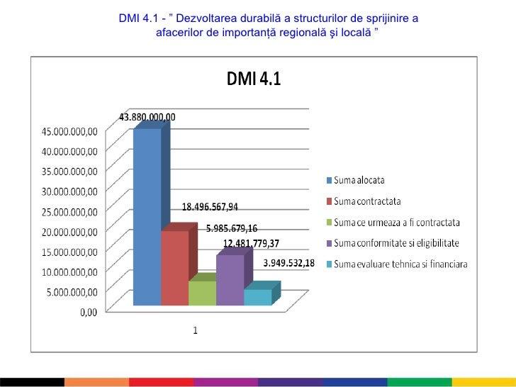 """DMI 4.1 - """" Dezvoltarea durabilă a structurilor de sprijinire a afacerilor de importanţă regională şi locală """""""