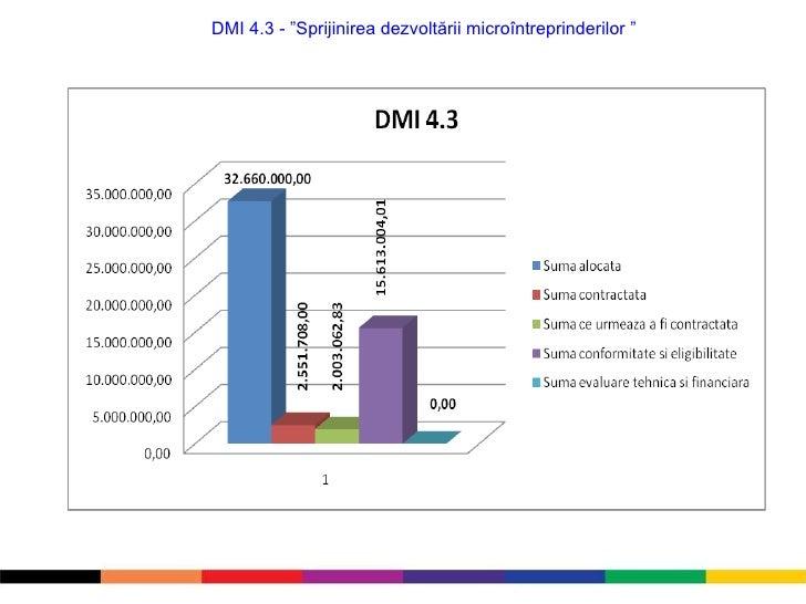 "DMI 4.3 - ""Sprijinirea dezvoltării microîntreprinderilor """