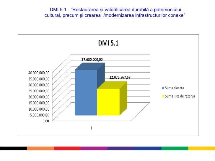 """DMI 5.1 - """"Restaurarea şi valorificarea durabilă a patrimoniului cultural, precum şi crearea  /modernizarea infrastructuri..."""
