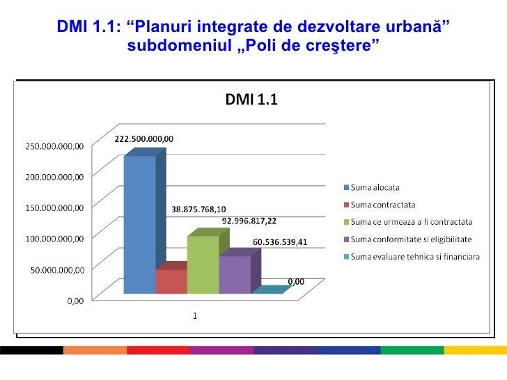 """DMI 1.1 :  """" Planuri integrate de dezvoltare urbană"""" subdomeniul """"Poli de cre ştere """""""