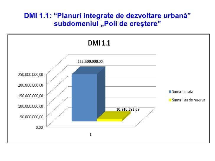 """DMI 1.1 :  """" Planuri integrate de dezvoltare urbană"""" subdomeniul """"Poli de cre ştere """" """""""