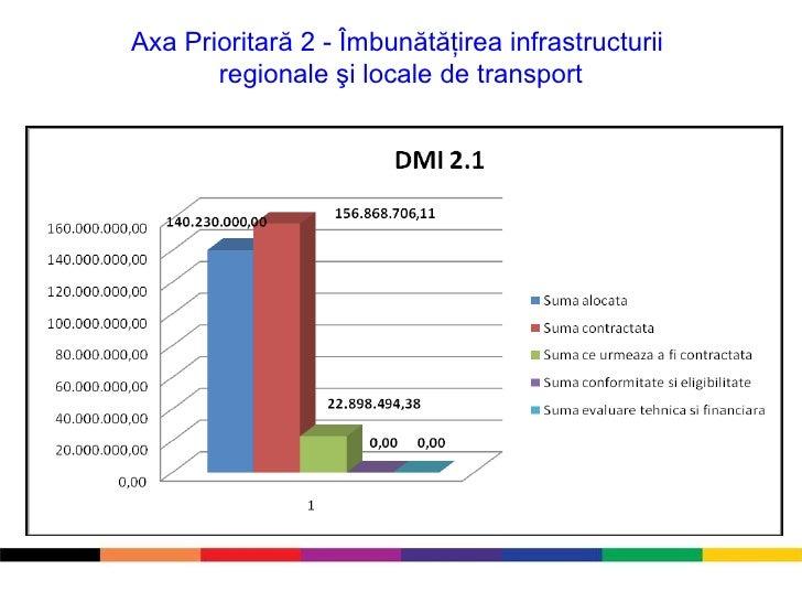 Axa Prioritară 2 - Îmbunătăţirea infrastructurii  regionale şi locale de transport