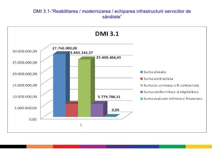 """DMI 3.1-"""" Reabilitarea / modernizarea / echiparea infrastructurii serviciilor de sănătate"""""""