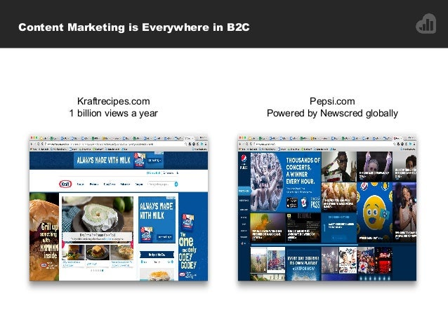 Content Marketing is Everywhere in B2C Kraftrecipes.com 1 billion views a year Pepsi.com Powered by Newscred globally