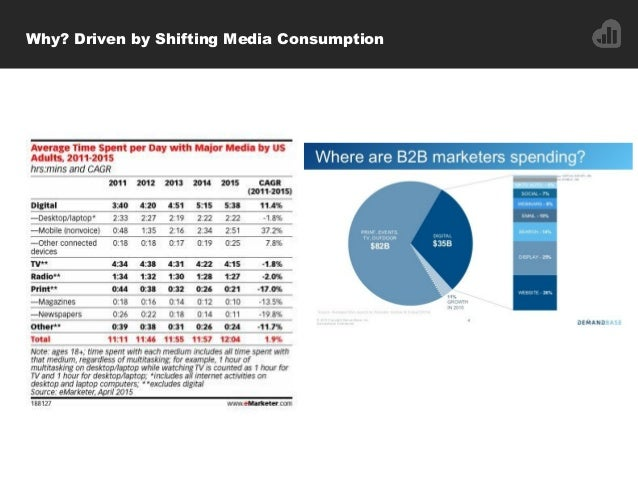 Why? Driven by Shifting Media Consumption