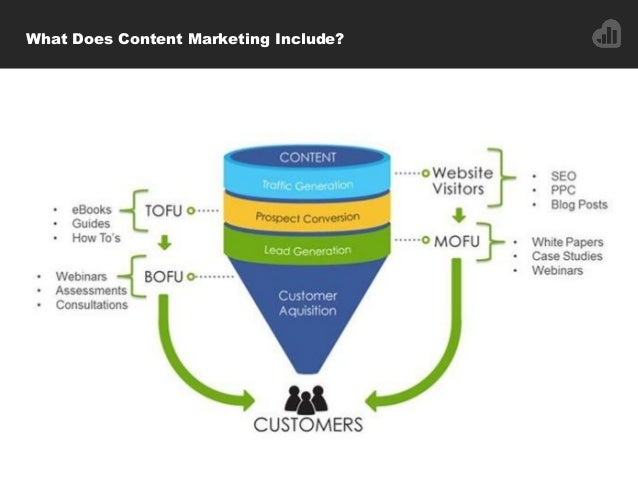 What Does Content Marketing Include?
