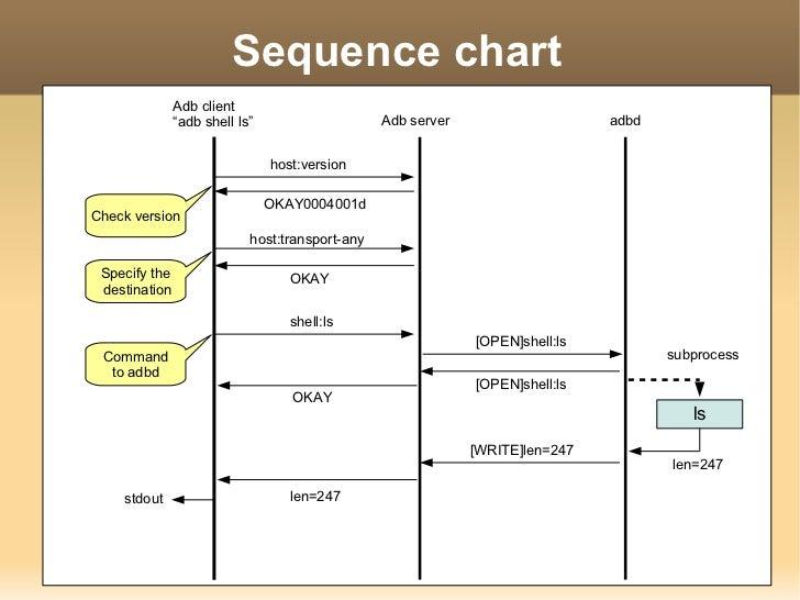 ADB(Android Debug Bridge): How it works? Slide 17