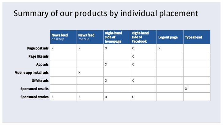 Summary of our products by individual placement                                                 Right-hand   Right-hand   ...