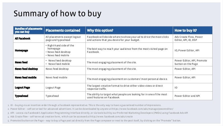 Summary of how to buy      Bundles of placements      you can buy                 Placements contained                 Why...