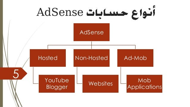 AdSense 5 AdSense Hosted YouTube Blogger Non-Hosted Websites Ad-Mob Mob Applications