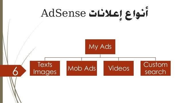 AdSense 6 My Ads Texts Images Mob Ads Videos Custom search