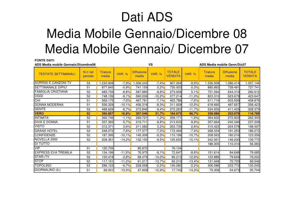 Dati ADS      Media Mobile Gennaio/Dicembre 08      Media Mobile Gennaio/ Dicembre 07 FONTE DATI: ADS Media mobile Gennaio...