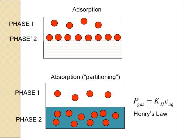However, the decrease in percentage adsorption of the adsorbent with  increase in charcoal mass is due to unsaturation of adsorption sites  through the ...