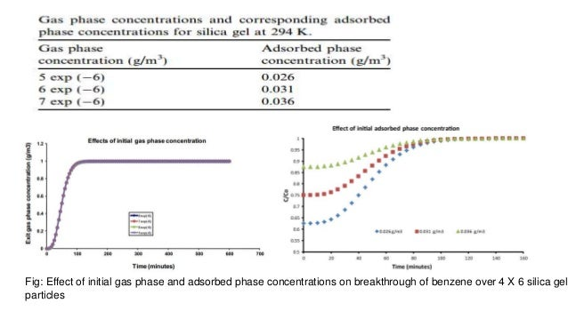 adsorption of volatile organic compounds Evaluation of granular activated carbon filters for removal of vocs in indoor numerous sources contribute to the presence of volatile organic compounds indoor air environment indoor air contaminants such as vocs can be removed by adsorption onto activated carbon, which has been.