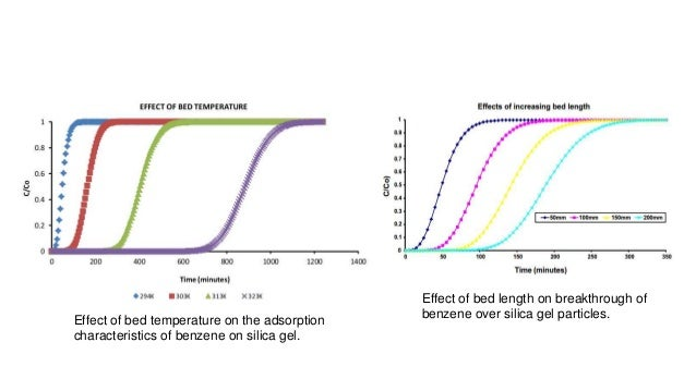 adsorption of volatile organic compounds Effects of activated carbon surface properties on the adsorption of volatile organic compounds all authors liqing li, zheng sun, hailong li & tim c keener.