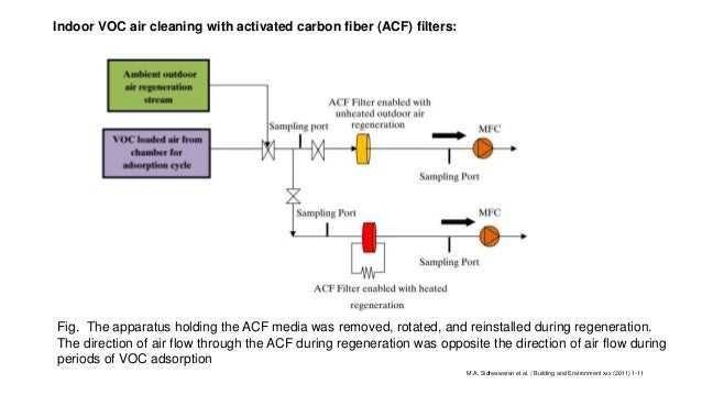 adsorption of volatile organic compounds Method to-1 revision 10 april, 1984 method for the determination of volatile organic compounds in ambient air using tenax® adsorption and gas chromatography/mass spectrometry (gc/ms).