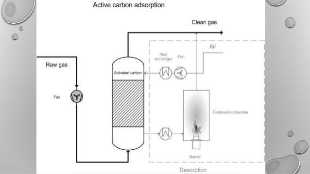 Adsorption separation