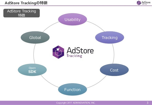 Copyright 2017 ADINNOVATION, INC. AdStore Trackingの特徴 Usability Tracking Cost Function Open SDK Global AdStore Tracking 特徴...