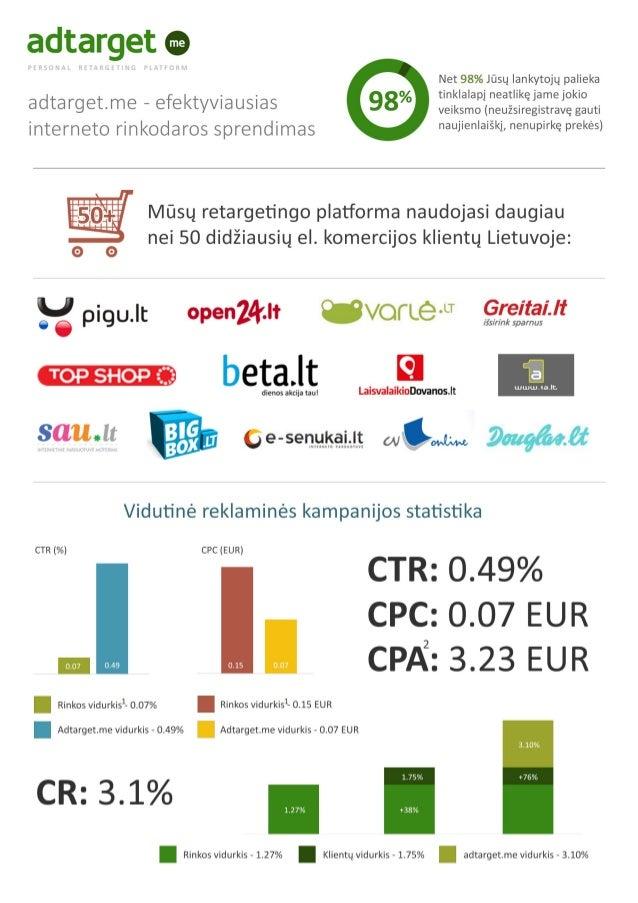 Adtarget.me infografikas LT