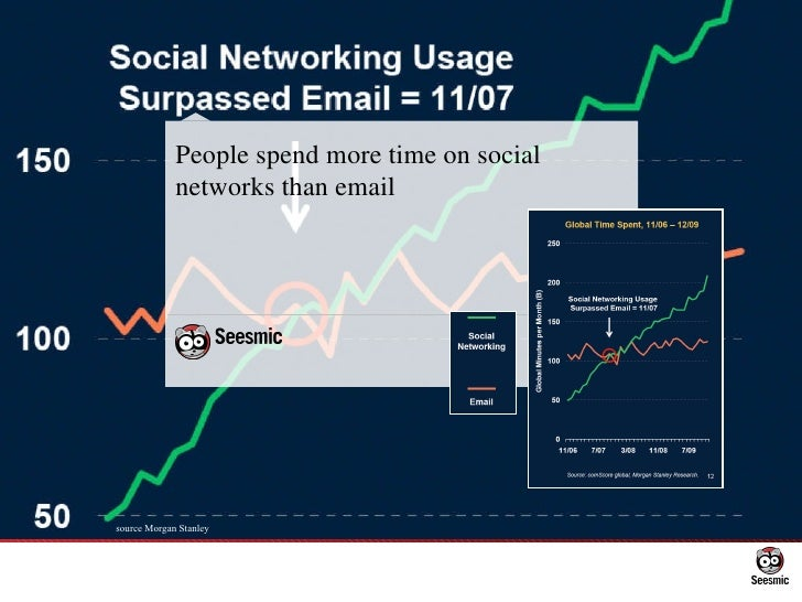 People spend more time on social networks than email source Morgan Stanley