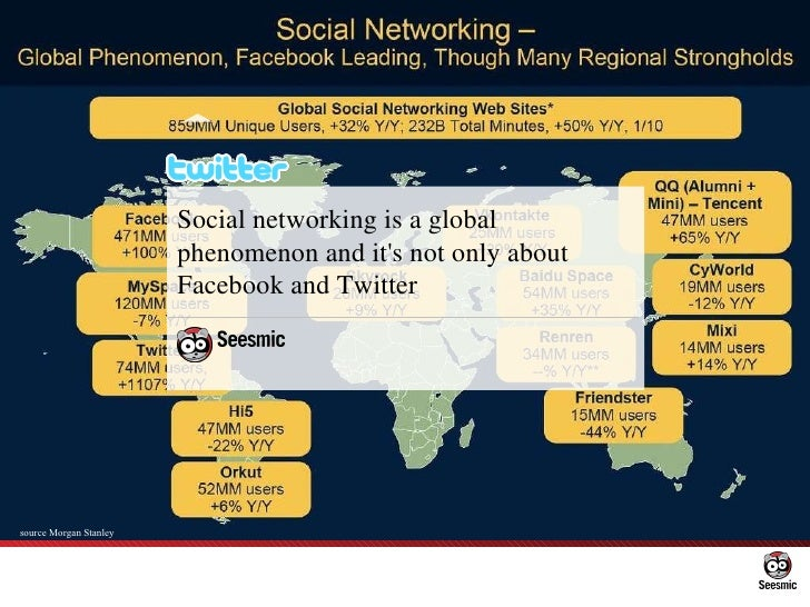 Social networking is a global phenomenon and it's not only about Facebook and Twitter source Morgan Stanley