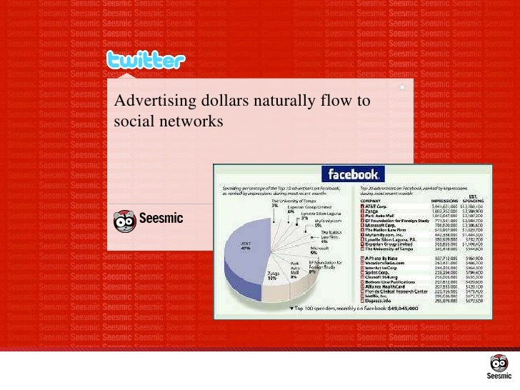 Advertising dollars naturally flow to social networks
