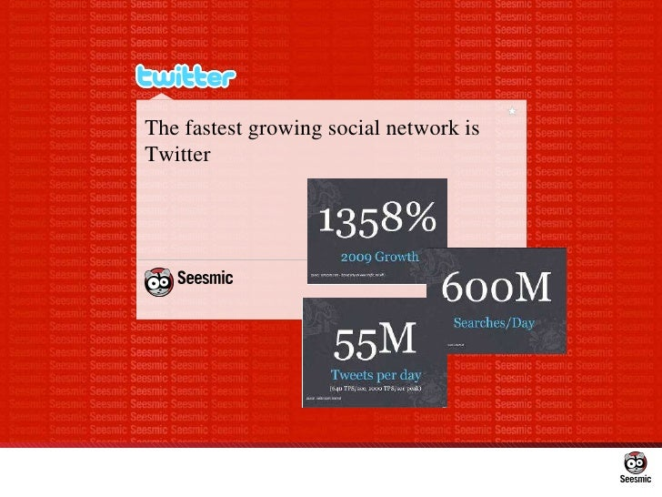 The fastest growing social network is Twitter