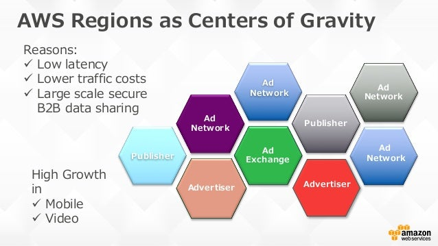 value chain center of gravity Driving excellence into your supply chain  entire value chain added value  by running center of gravity studies or a material flow.